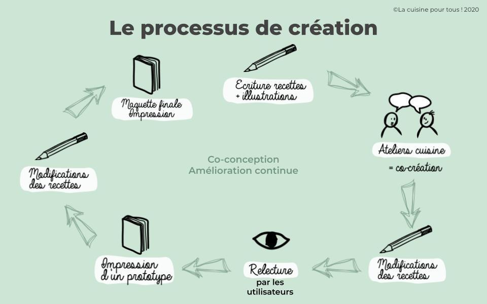 Processus de co-conception du livre avec les utilisateurs