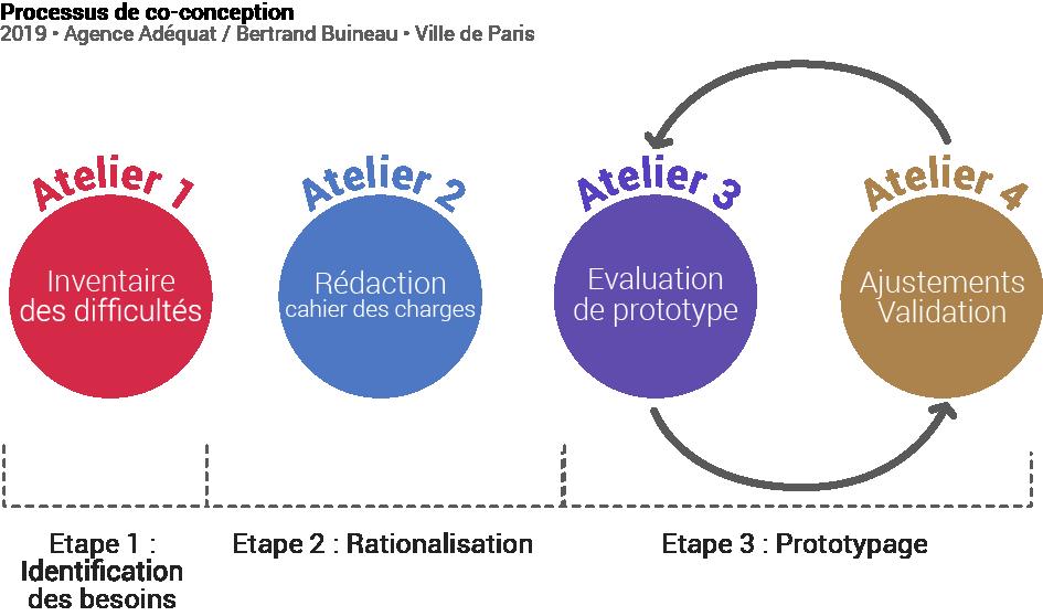 Inventaire des difficultés, rédaction du cahier des charges, évaluation du prototype, ajustements et validation