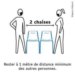 1 mètre est égale à 2 chaises.