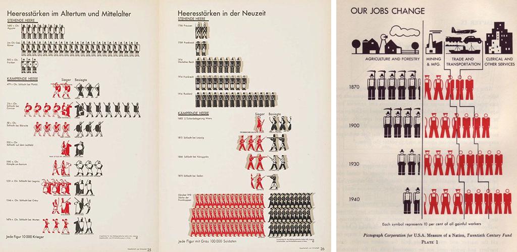 Schéma d'Otto Neurath avec des pictogrammes et graphiques